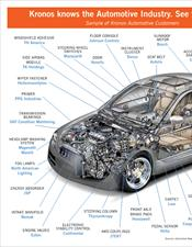 Kronos Knows Automotive